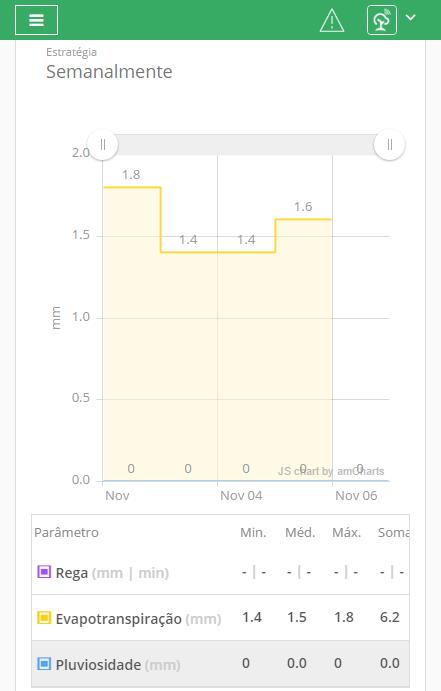 Sugerencias de riego personalizado (tiempo y cantidad) según el método productivo y los datos recogidos de la plantación